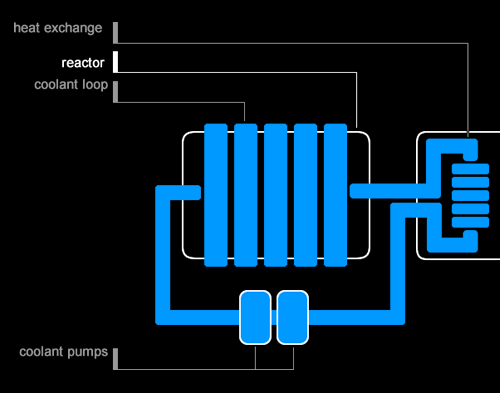 Primary coolant loop schematic (click for full system schematic).